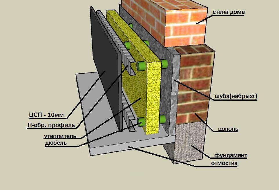 Как утеплить фундамент дома изнутри своими руками фото