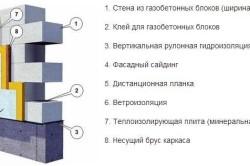 Схема отделки газобетонной стены