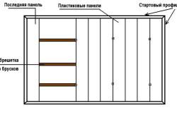 Схема монтажа пластиковых панелей на потолок