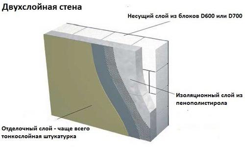Схема отделки стены из пеноблоков