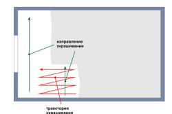 Траектория и направление валика при покраске стены