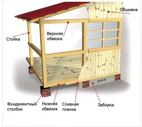 Построить деревянную пристройку к дому своими руками