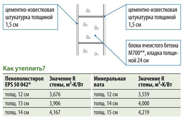 Схема расчета толщины
