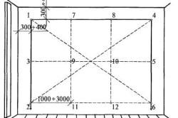 Схема разметки стены с помощью шнуров и маячков