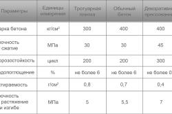 Таблица основных свойств бетона