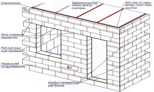 Схема устройства стены бани из блоков