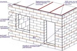 Гидроизоляция фундамента старого строения