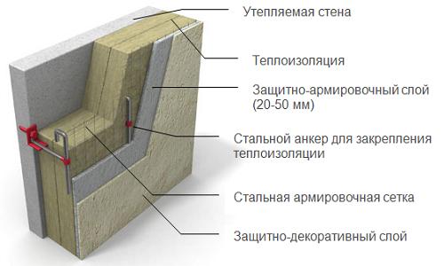 Isolant xps devis travaux de renovation orne soci t yvwav for Isolation exterieur xps