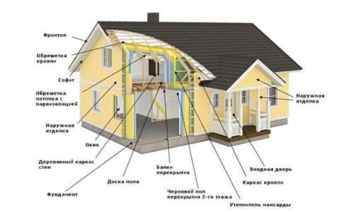 Схема утепленного каркасного дома