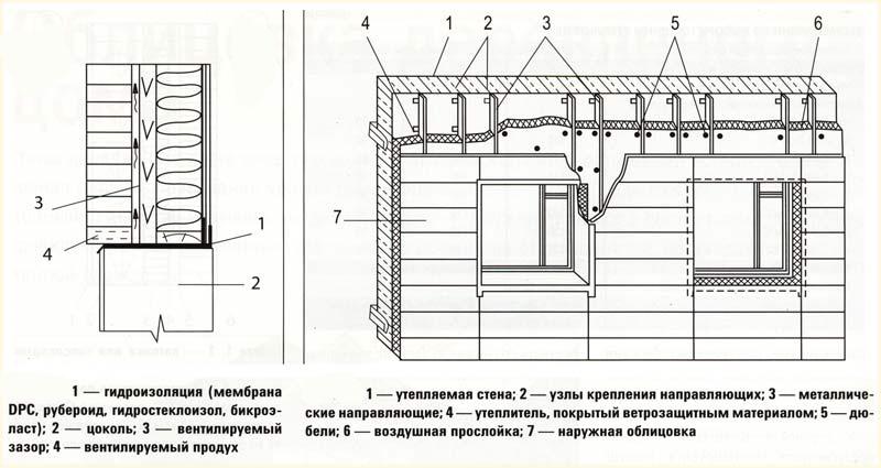 Схема вентилируемого фасада с