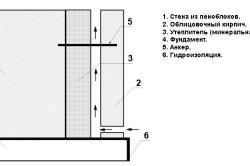 Схема вентилируемого фасада с утеплителем