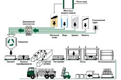 Процесс производства газосиликатных блоков