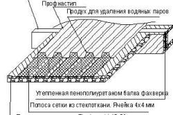 Схема утепления ангара пенополиуретаном