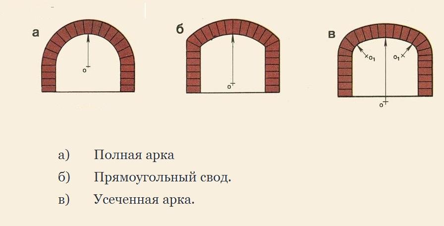 Свод арки своими руками 52