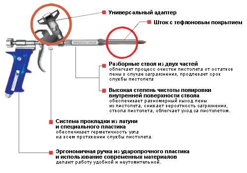 монтажного пистолета
