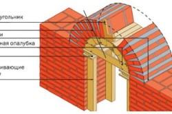 Конструкция опалубки арки