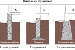 Варианты устройства ленточного фундамента
