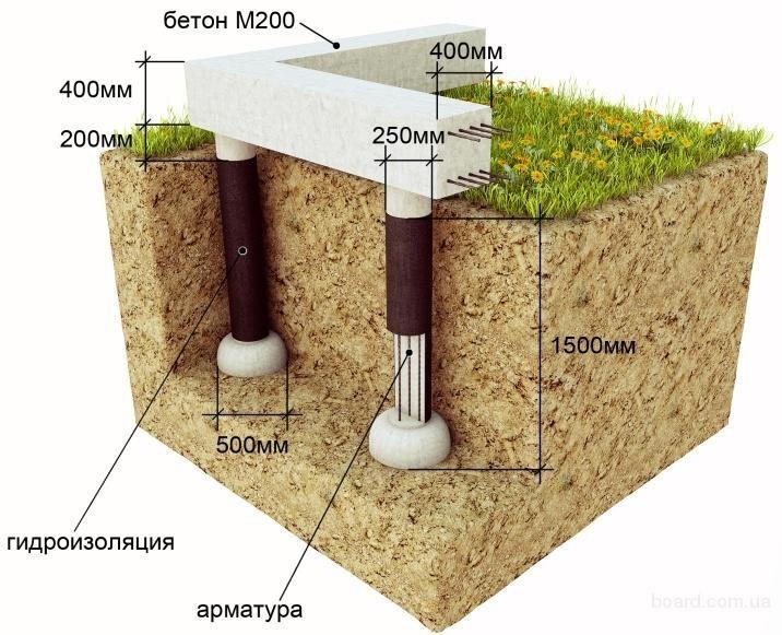 газоблока и строительство дома инструкция из