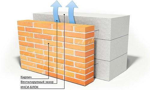 Стена из газосиликатных блоков с облицовкой кирпичом