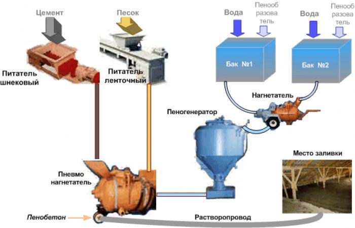 Схема производства пеноблока