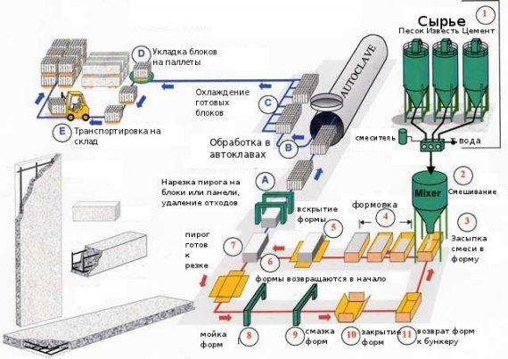 Схема производства газоблока