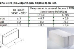 Геометрическая точность пеноблоков