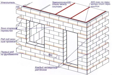 Схема расположения арматуры при пристройке дома из газобетонных блоков