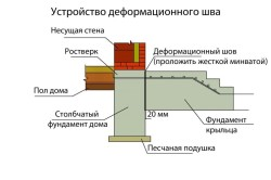 Схема технологии устройства столбчатого фундамента