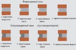 Размеры кирпичной кладки таблица