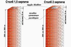 Построение кирпичных колонн