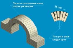 Толщина швов арки