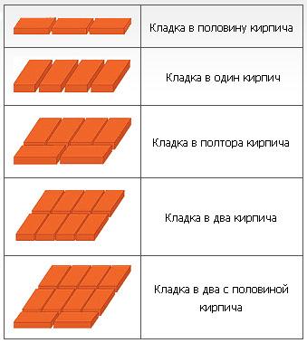 Высота кирпичной стены
