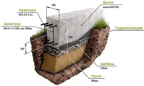 Схема устройства фундамента под дом из шлакоблоков