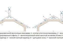Примеры подкровельной вентиляции мансарды
