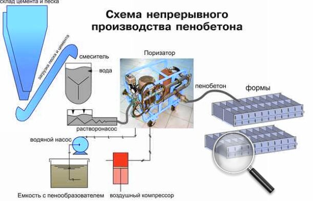 Как строить дом из пеноблоков своими руками – пошаговая ...: http://ostroymaterialah.ru/bloki/kak-stroit-dom-iz-penoblokov.html