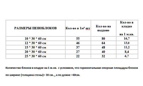 Таблица размеров пеноблоков