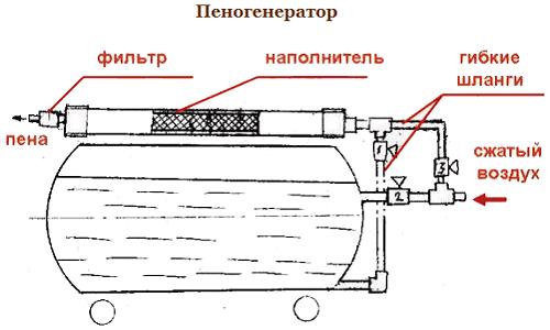 Устройство пеногенератора для изготовления пенобетона