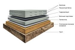 Устройство плитного фундамента для дома из газобетона