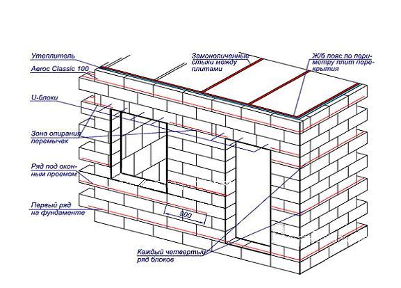 строительство стенок дома