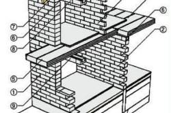 Устройство двухэтажного дома из газобетона