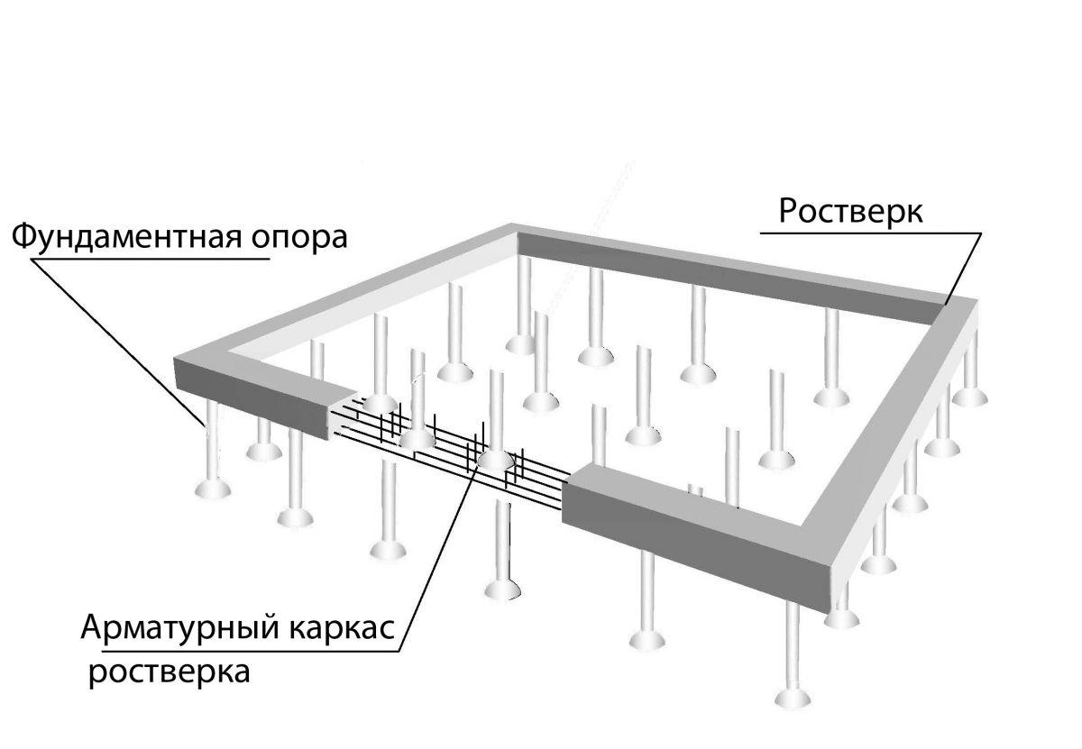 схема ленточных мелкозаглублённых фундаментов