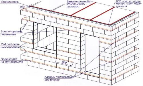 Инструкция строительство дома газоблока и из
