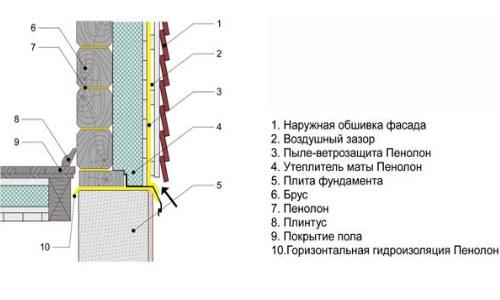 Схема утепления стен дома из
