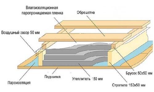Схема утепления потолка минеральной ватой