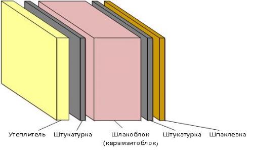 Как утеплить дом из шлакоблока снаружи: выбор материала, осо.