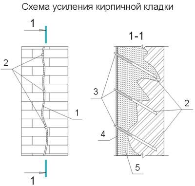 Схема усиления кирпичной