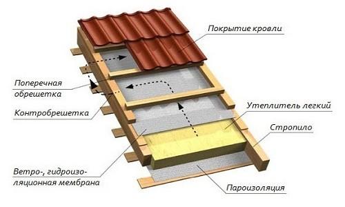 Схема утепления крыши снаружи