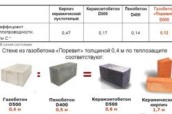Сравнение стеновых материалов по теплоизоляционным свойствам