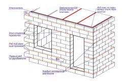 Схема строительства из шлакоблоков