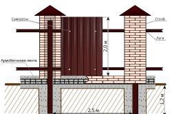 Схема забора со столбами из кирпича